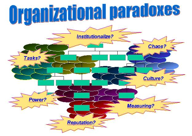 organigrama versus CoPs