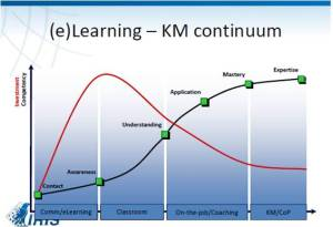 Costo comparado entre e-learning y acciones de KM CoPs