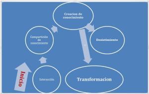 Transformacion CoPs