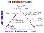serendipitycurve