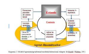 Aprendizaje informal intencional