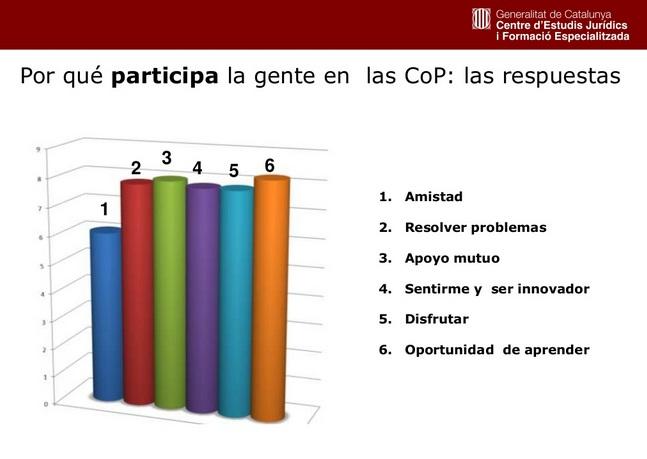Participacion en CoPs