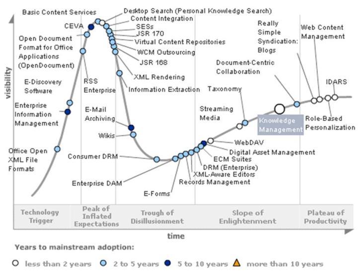Ciclos de sobreexpectación( Hype Cycle) de la consultora Gartner de 2008