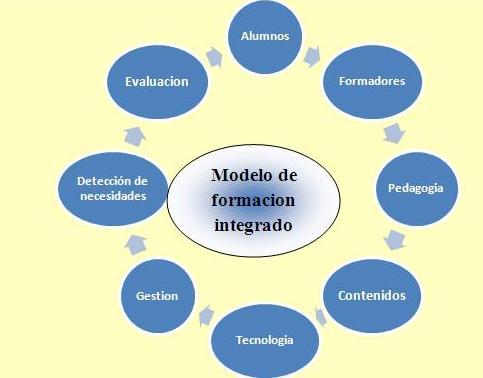 8 componentes Modelo de Formación Integrado
