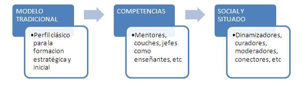 docente y modelo pedagógico
