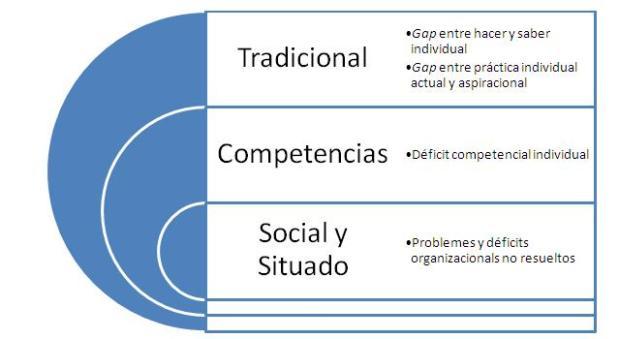 evaluacion tres modelos