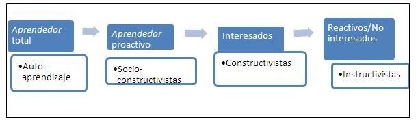 Interacción modelos pedagogicos