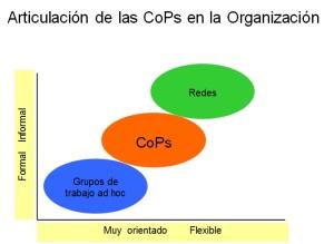 CoPs en la Organización