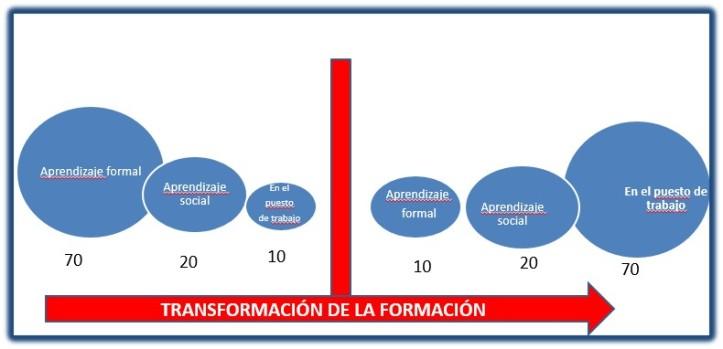 transformar-formacion702010