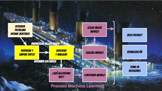 proceso-machine-learning